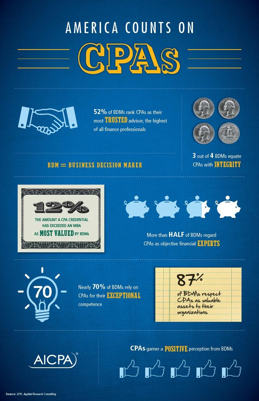 AICPA Infographic