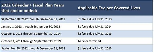When to remit fees table